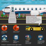 Борьба с «авиационным хамством» в России и мире